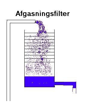 afgasningsfilter - iltning af vandet