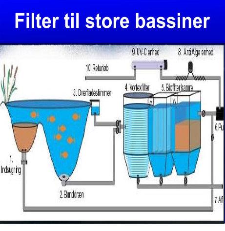 filtere til store bassiner